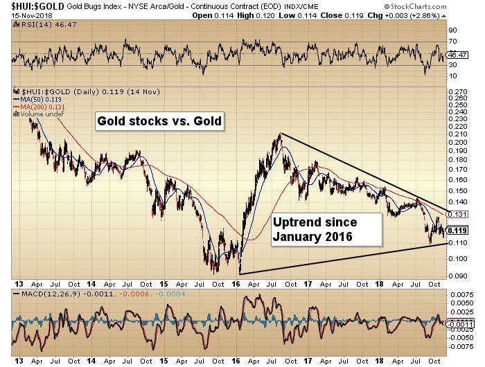 HUI-Gold chart