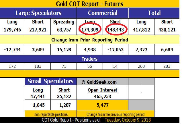 COT Report