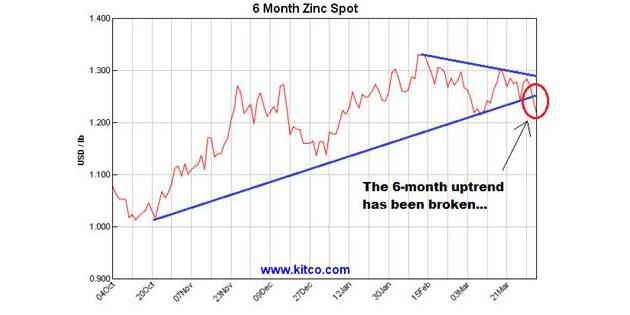 6-month Zinc Spot