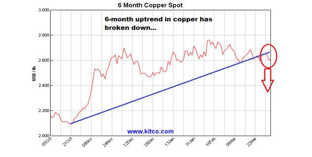 6-month copper spot