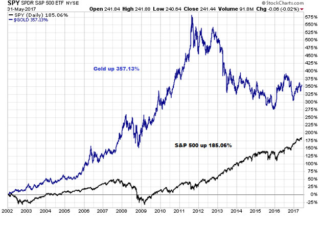 SPDR S&P 500 ETF and Gold