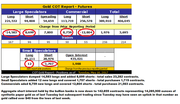 Gold COT Report, May 16, 2017