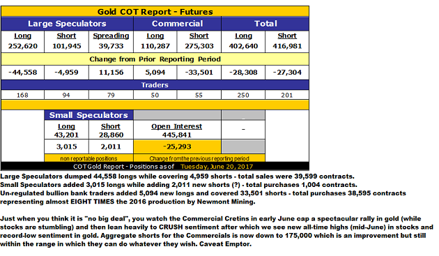 Gold COT Report, June 20, 2017