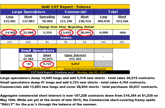 Gold COT Report, July 3, 2017