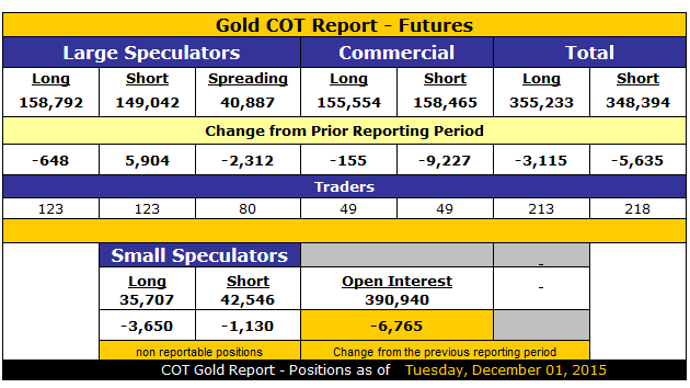 COT Gold July 19, 2016