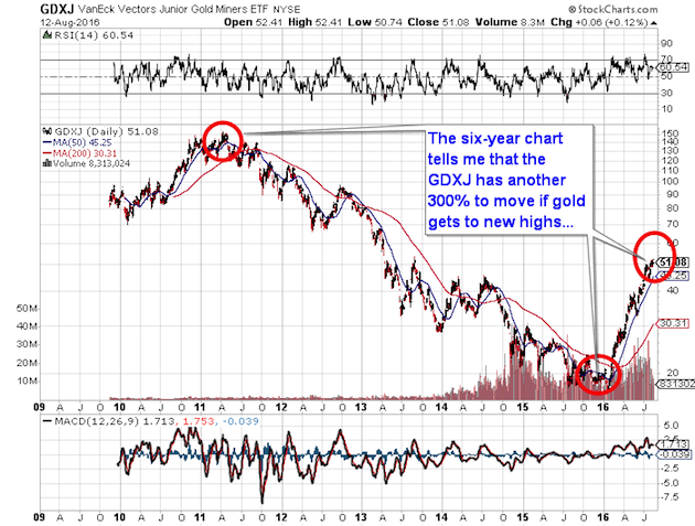 Putting gold miners into proper perspective gsv