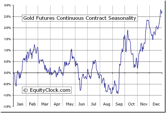 Gold Futures Seasonality