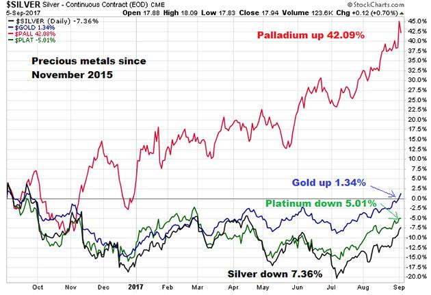 Precious Metals Since 2015