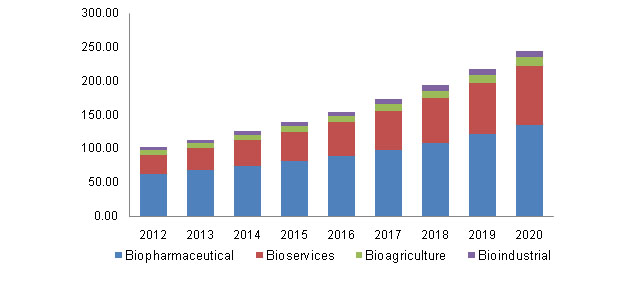 Biotech Industry Growth