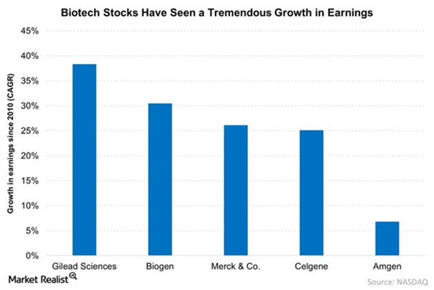 Biotech Growth in Earnings