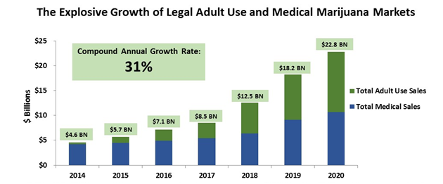 Explosive Growth of Legal Adult Use