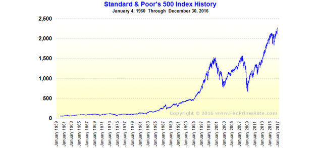 S&P 50 Index History