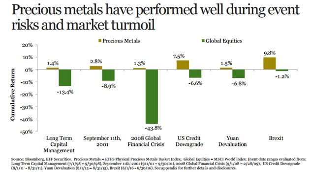 Precious metals during times of turmoil