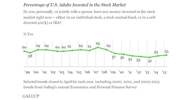 Percentage of U.S. Adults Invested in Stock Market