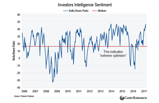 Investors Intelligence Sentiment