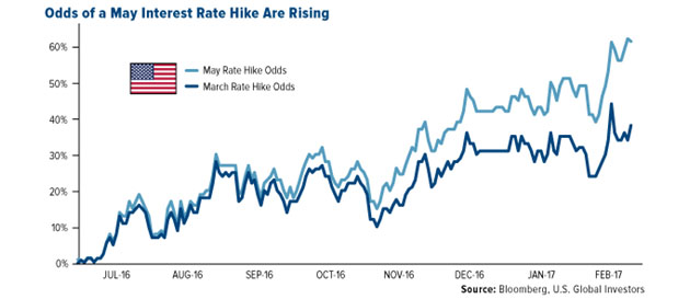 Odds of a May Interest Rate Hike are Rising
