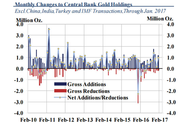 Monthly changes to Central Bank Gold Holdings