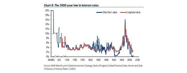 5000-year low in interest rates