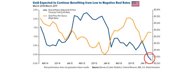 Gold Benefit from low interest rates