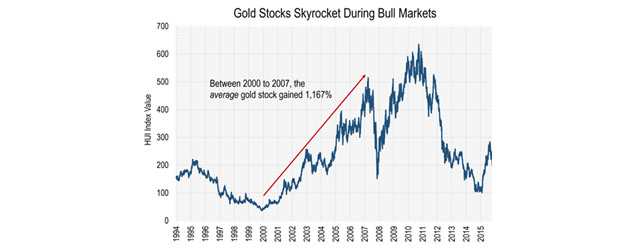 Gold Stocks Skyrocket During Bull Market