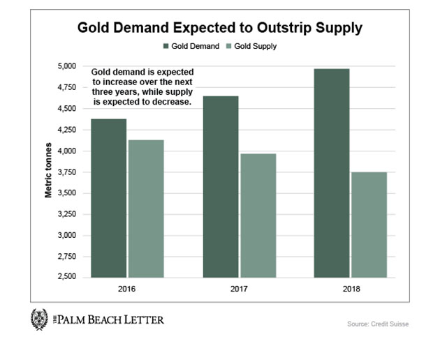 Gold Demand and Supply