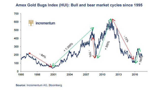 Amex Gold Bugs Index and bear market cycles since 1995