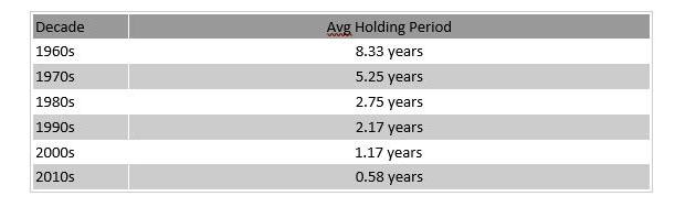 Average holding period for NYSE stock