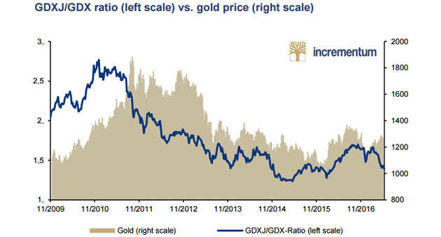 GDXJ/GDX ratio vs. gold price