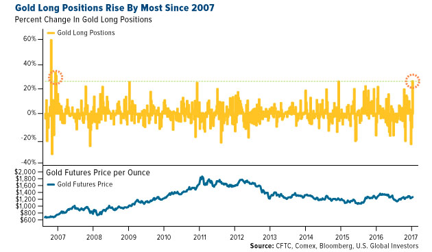 Gold Long Positions Rise by Most Since 2007