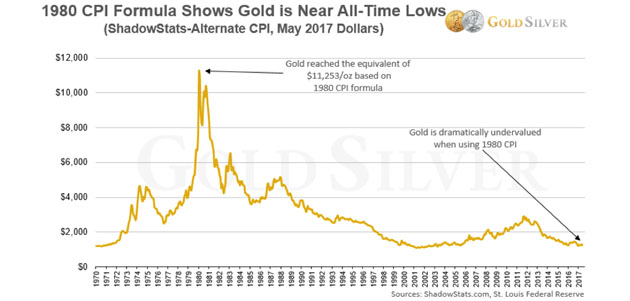 CPI Formula Shows Gold Is Near All-Time Lows