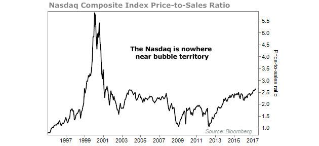 NASDAQ Composite Index Price to Sales Ratio
