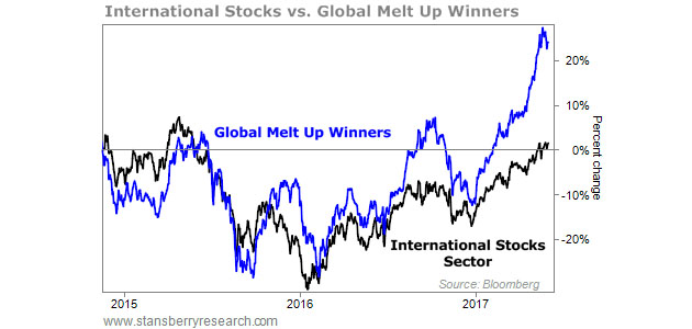 International Stocks vs. Global Melt Up Winners