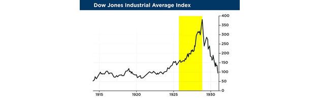 Dow Index