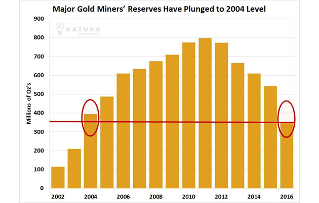 Major Gold Miner's Reserves Have Plunged