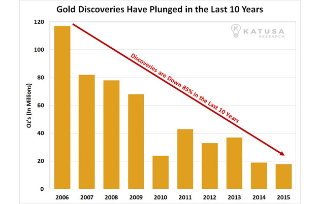 Gold Discoveries Have Plunged