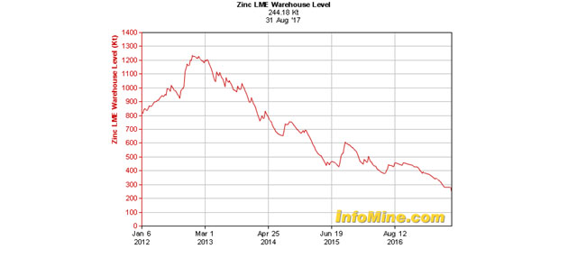 Zinc LME Warehouse Level