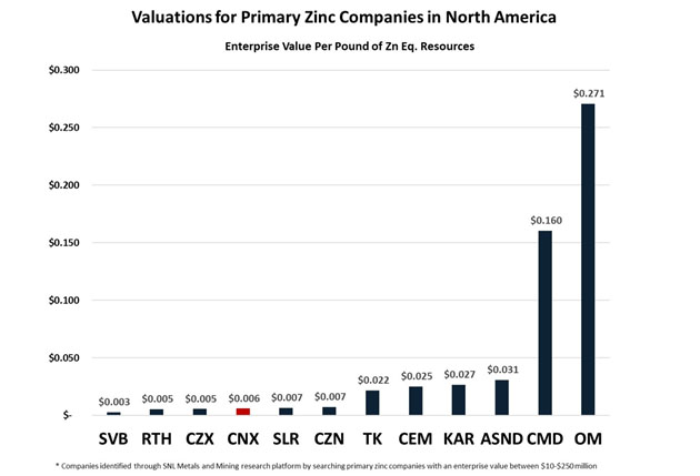 Valuations for Primary Zinc Companies in North America