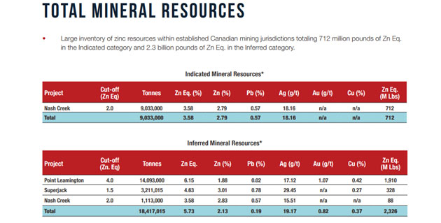 Total mineral resources
