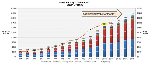 Gold All-in Costs Chart