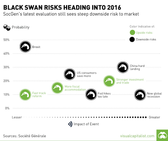 Black Swans 2016