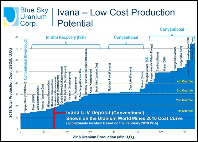 Ivana Low Cost Production Potential