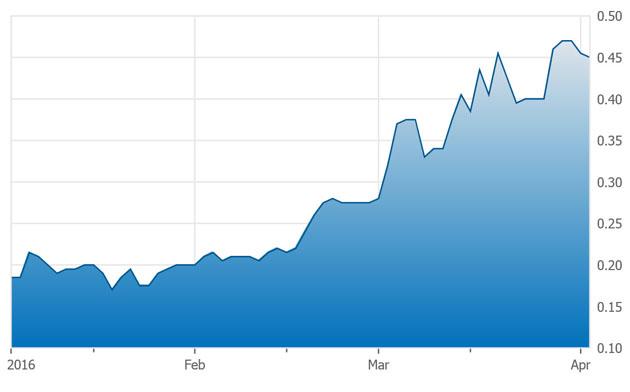 BonTerra 3-month chart