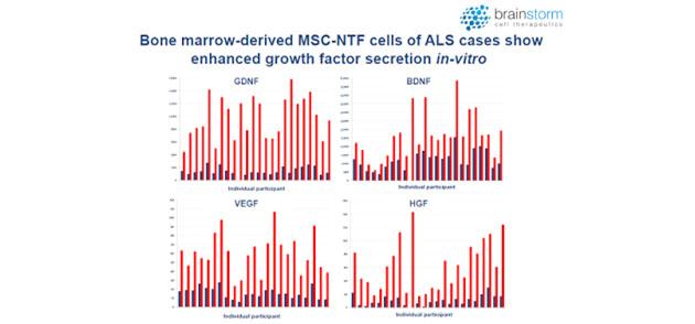 MSC-NTF cells