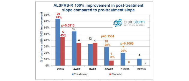ALSFRS-R 100% Improvement