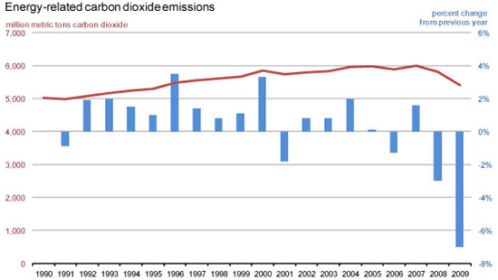 Energy-related C02 emissions