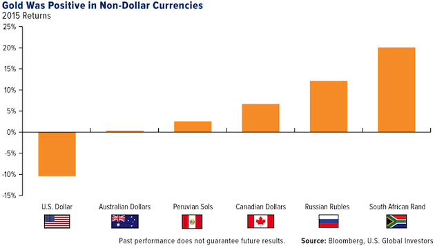 Gold in Non-Dollar Currencies
