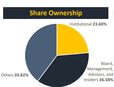Cassiar Share Ownership