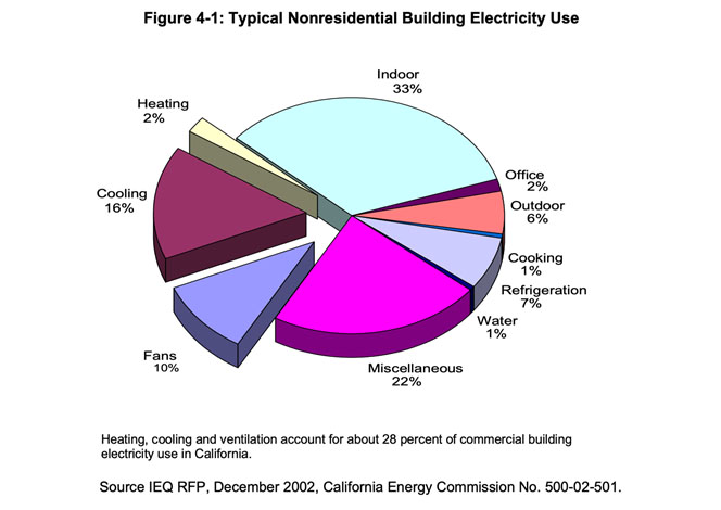 Building electricity use