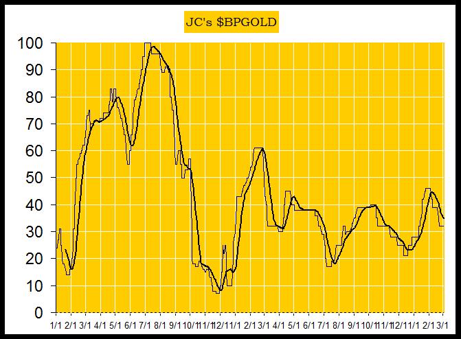Jack Chan Chart