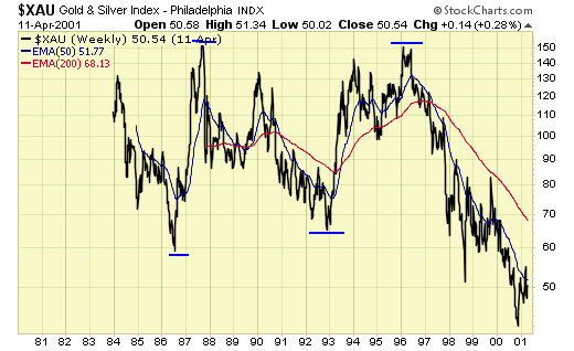 Gold and Silver Index XAU